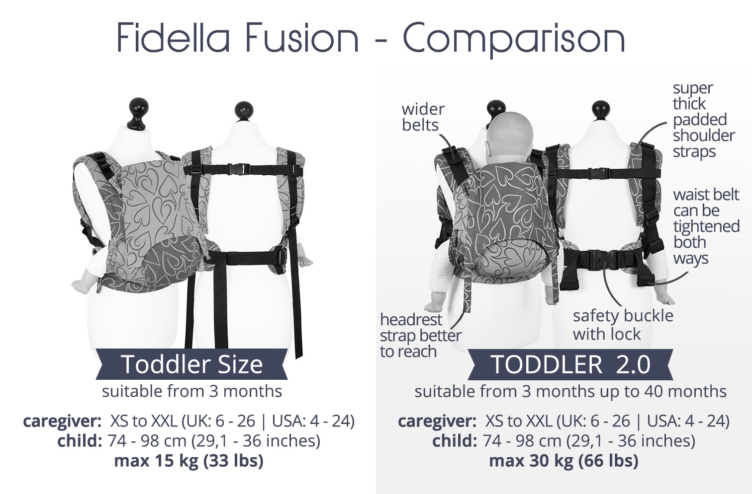 The differences between Fidella Baby carrier Fusion Toddler Size and Toddler 2.0